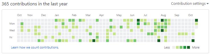 GitHub Contributions Chart